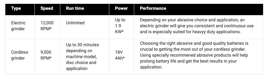 electric grinder vs cordless grinder power chart